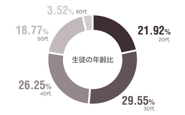年齢比は21.92%が20代、29.55%が30代、26.25%が40代、18.77%が50代、3.52%が60代となっています