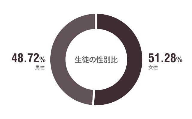 性別比は51.28%が女性、48.72%が男性となっています